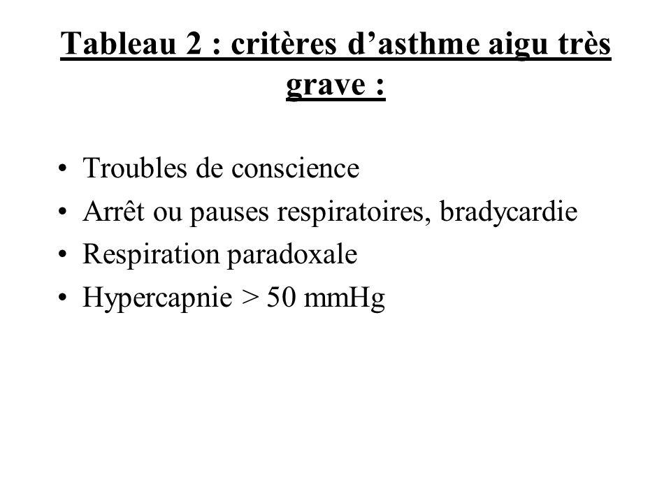 Tableau 2 : critères d'asthme aigu très grave :