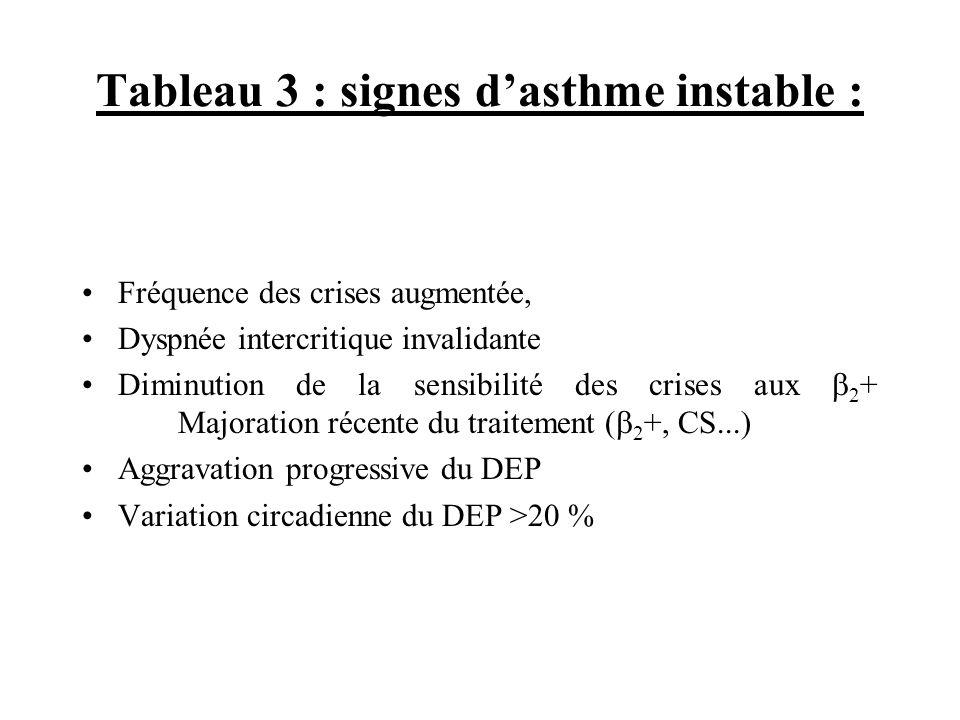 Tableau 3 : signes d'asthme instable :