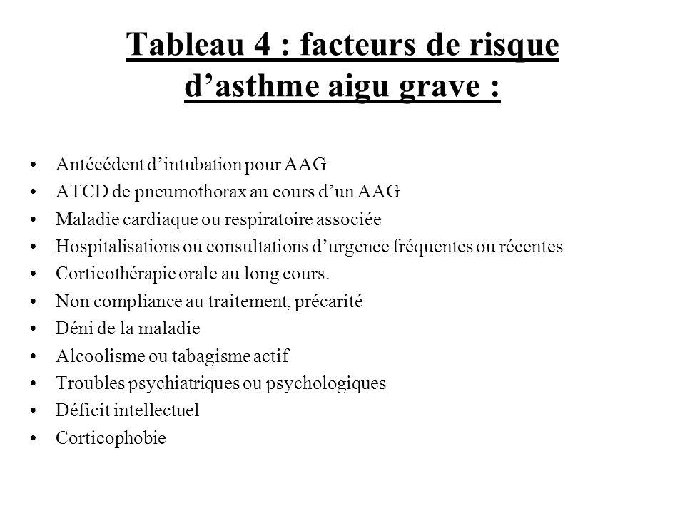 Tableau 4 : facteurs de risque d'asthme aigu grave :