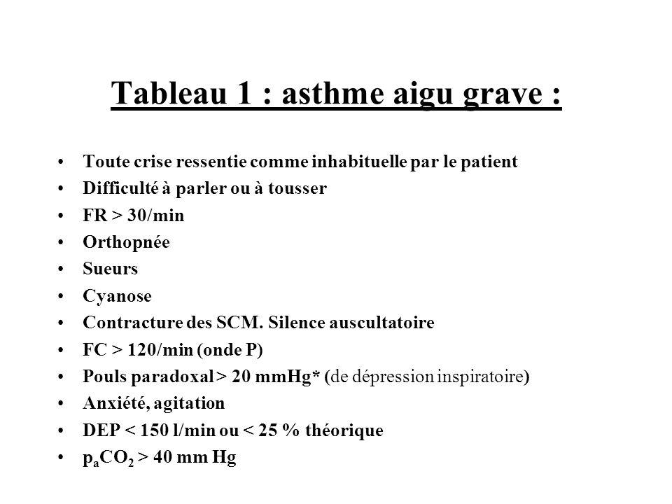 Tableau 1 : asthme aigu grave :