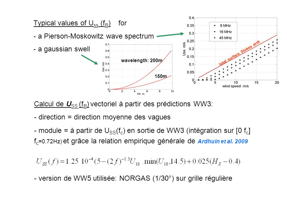Typical values of Uss (fB) for a Pierson-Moskowitz wave spectrum