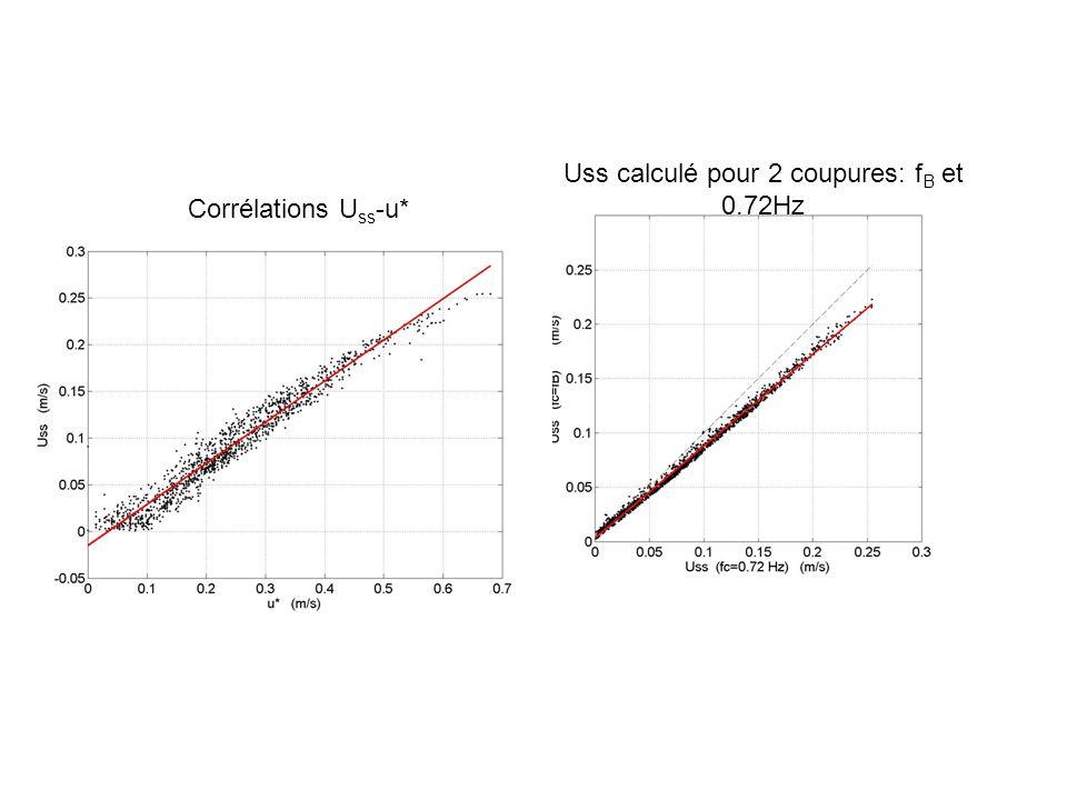 Uss calculé pour 2 coupures: fB et 0.72Hz