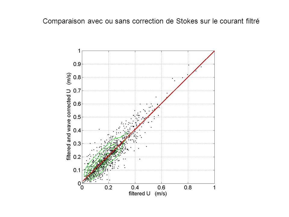Comparaison avec ou sans correction de Stokes sur le courant filtré