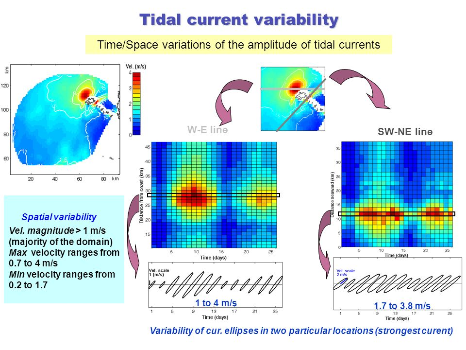 Tidal current variability