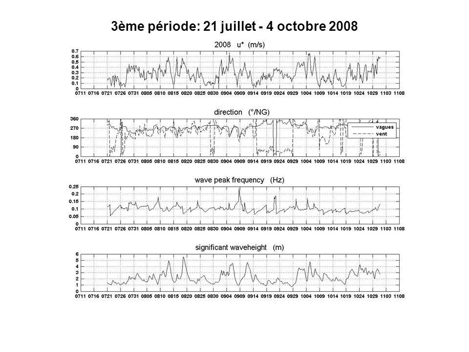 3ème période: 21 juillet - 4 octobre 2008