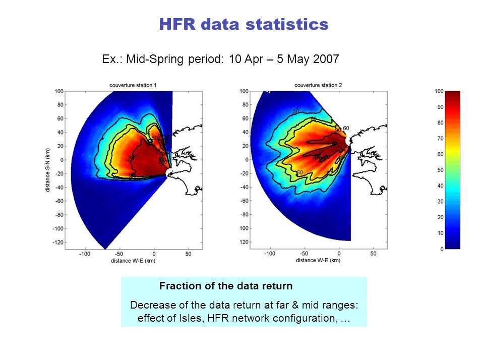 HFR data statistics Ex.: Mid-Spring period: 10 Apr – 5 May 2007
