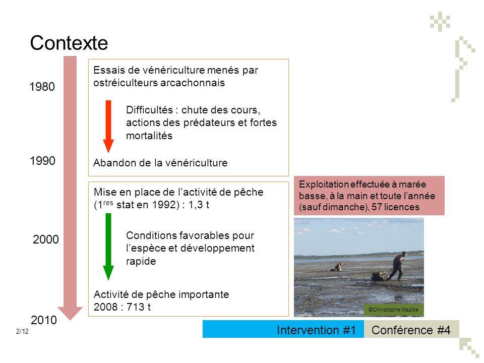 Contexte 1980 1990 2000 2010 Intervention #1 Conférence #4