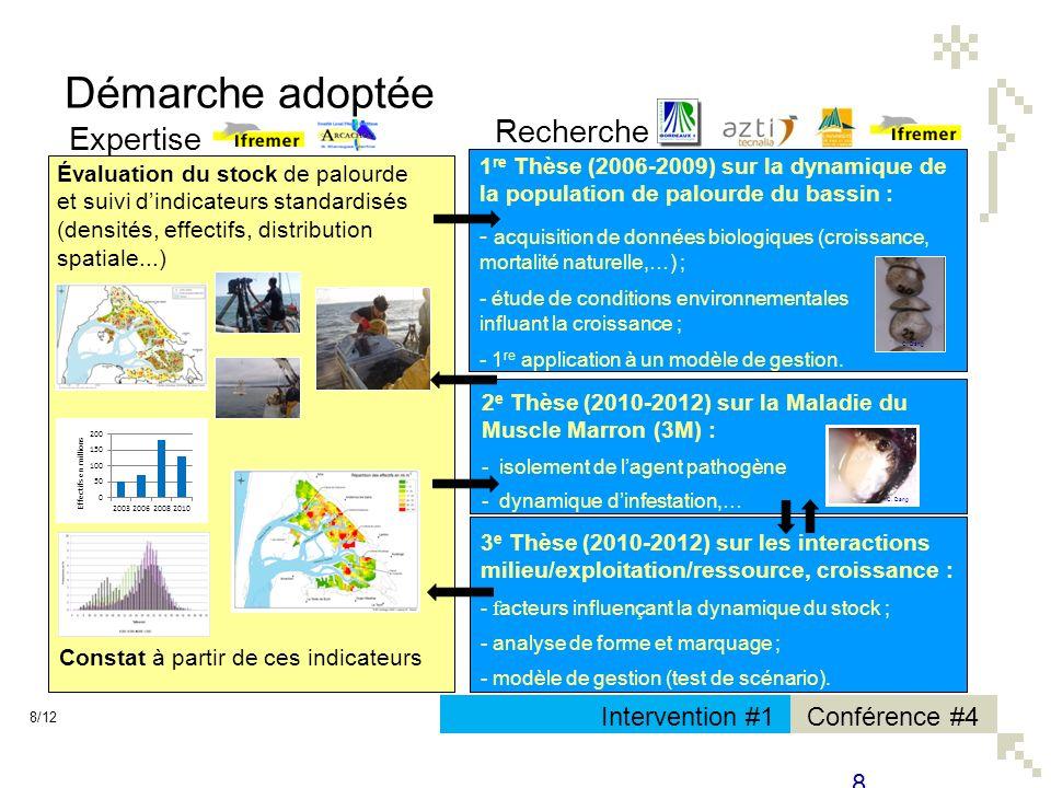 Démarche adoptée Recherche Expertise Intervention #1 Conférence #4 8