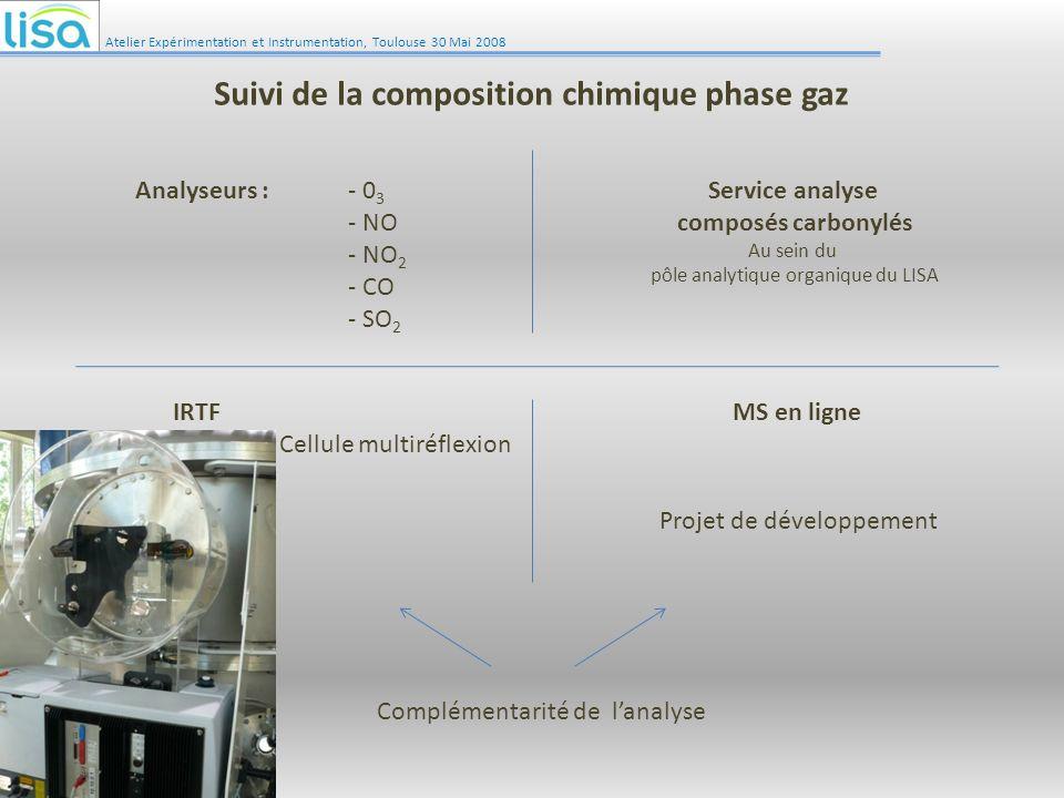 Suivi de la composition chimique phase gaz