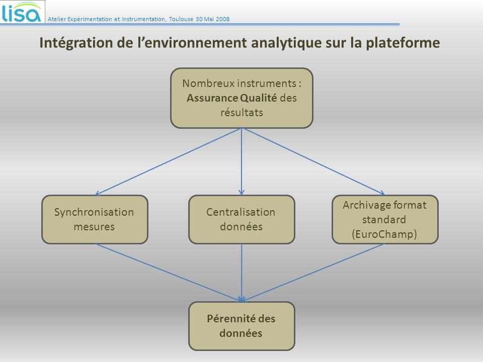 Intégration de l'environnement analytique sur la plateforme