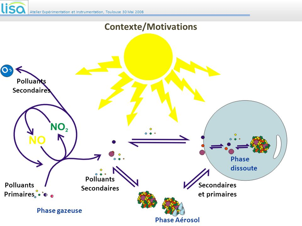 Contexte/Motivations Polluants Secondaires Polluants Secondaires