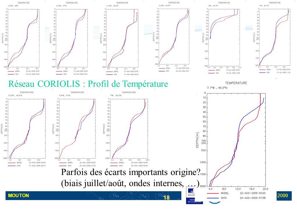 Réseau CORIOLIS : Profil de Température
