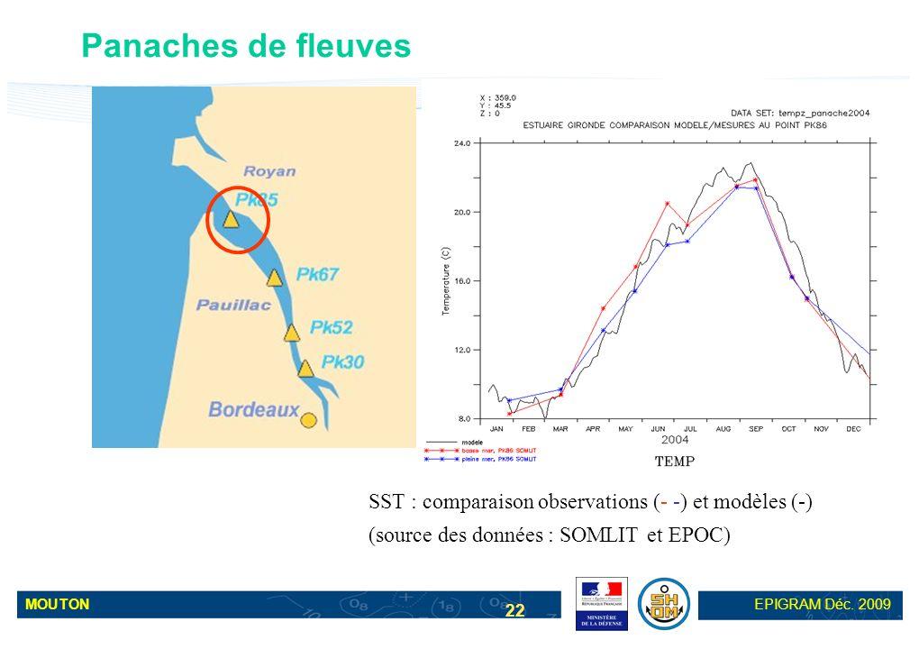 Panaches de fleuves SST : comparaison observations (- -) et modèles (-) (source des données : SOMLIT et EPOC)