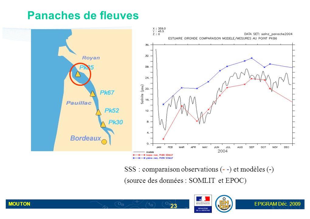 Panaches de fleuves SSS : comparaison observations (- -) et modèles (-) (source des données : SOMLIT et EPOC)