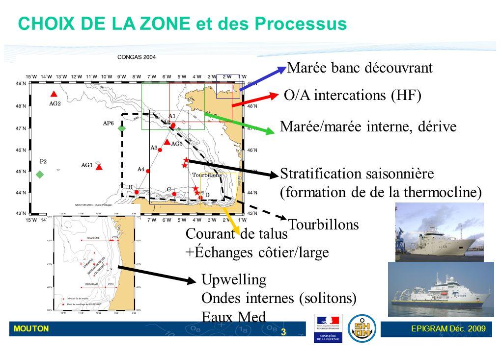 CHOIX DE LA ZONE et des Processus
