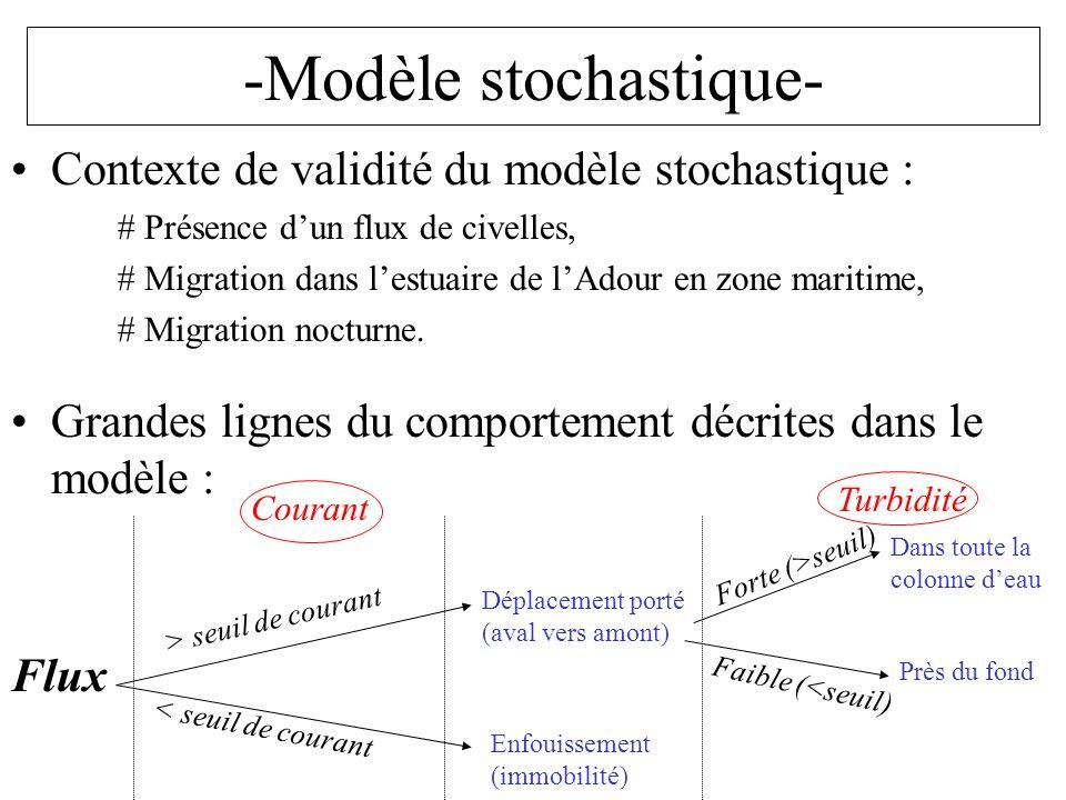 -Modèle stochastique-