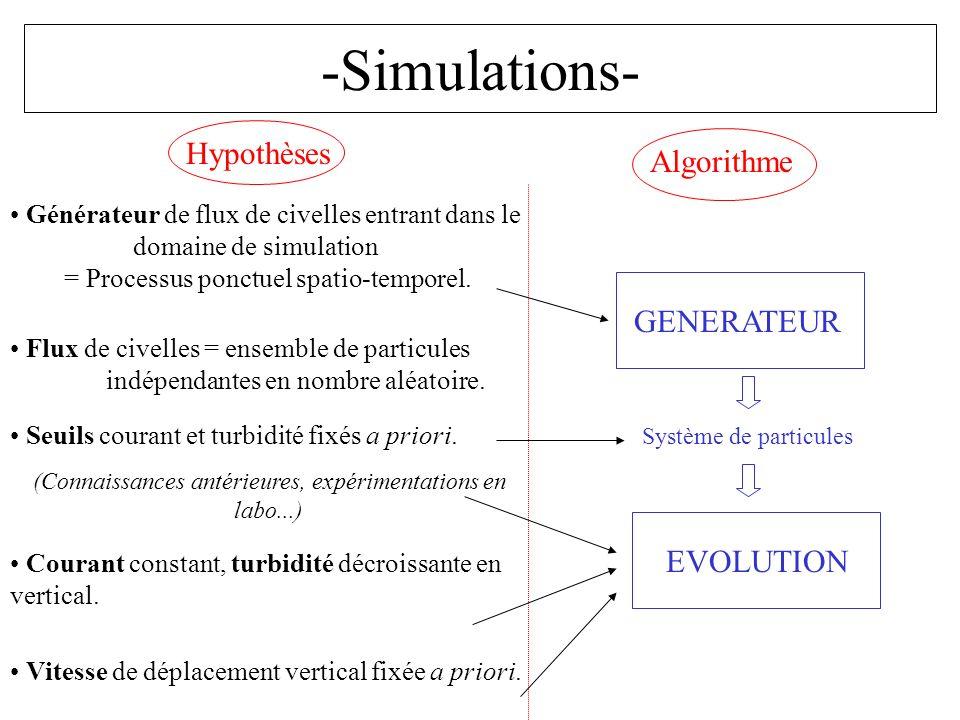 -Simulations- Hypothèses Algorithme GENERATEUR EVOLUTION