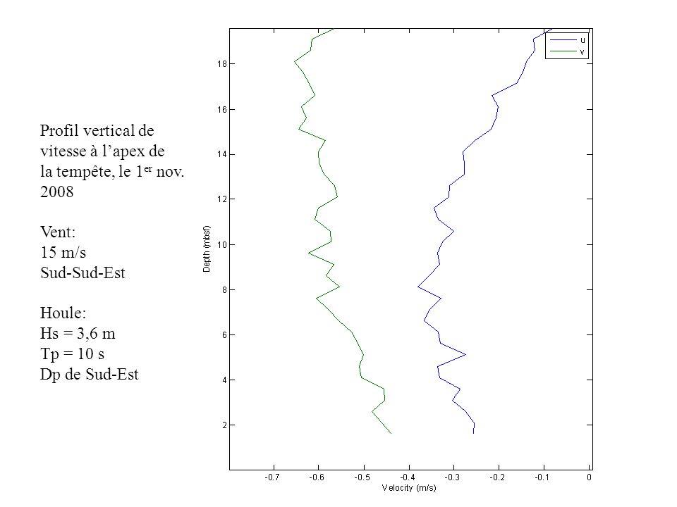 Profil vertical de vitesse à l'apex de. la tempête, le 1er nov. 2008. Vent: 15 m/s. Sud-Sud-Est.