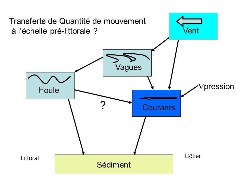 Transferts de Quantité de mouvement à l'échelle pré-littorale Vent
