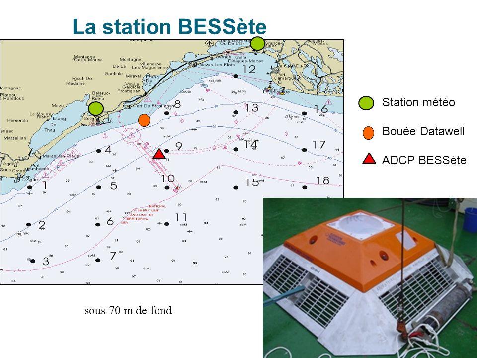 La station BESSète Station météo Bouée Datawell ADCP BESSète