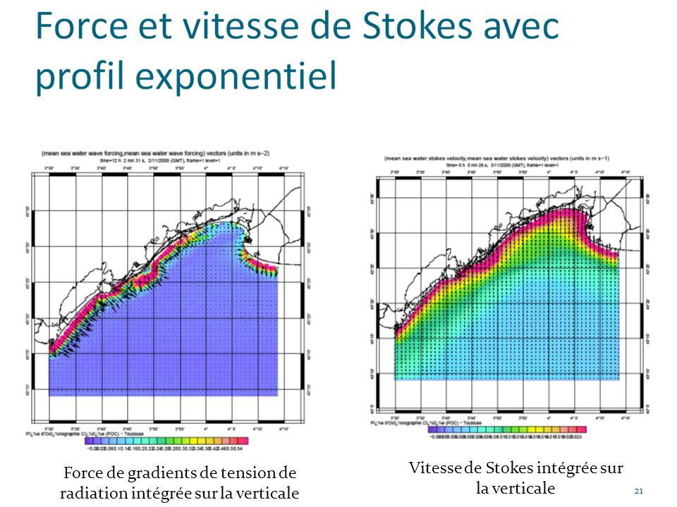 Vitesse de Stokes intégrée sur la verticale