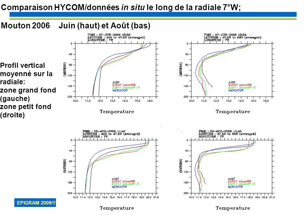Comparaison HYCOM/données in situ le long de la radiale 7°W; Mouton 2006 Juin (haut) et Août (bas)