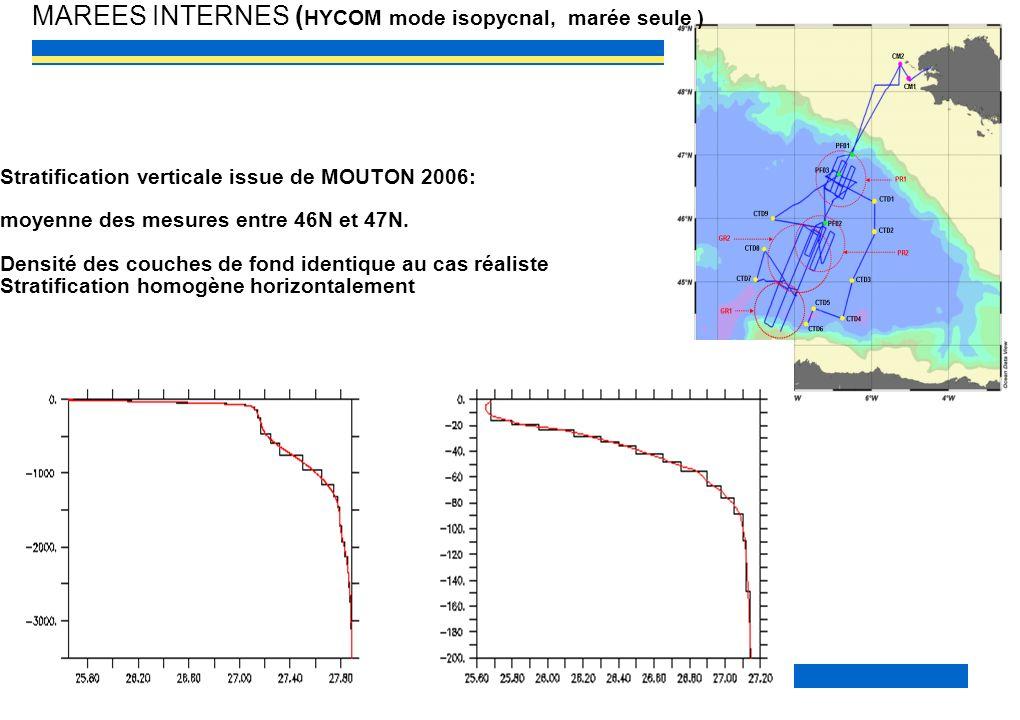 MAREES INTERNES (HYCOM mode isopycnal, marée seule )