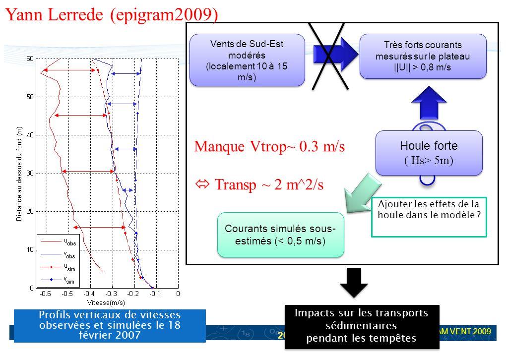 Yann Lerrede (epigram2009) Manque Vtrop~ 0.3 m/s  Transp ~ 2 m^2/s