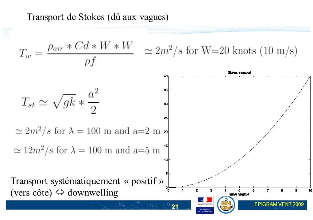 Transport de Stokes (dû aux vagues)
