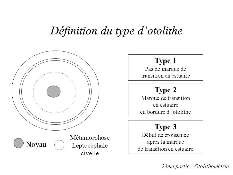 Définition du type d'otolithe