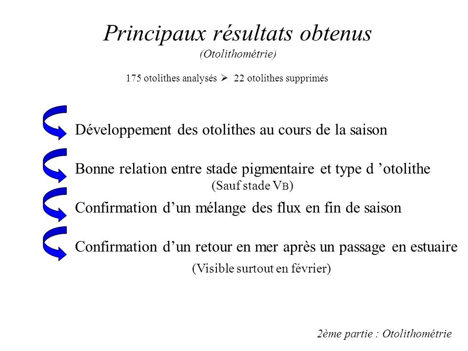 Principaux résultats obtenus (Otolithométrie)