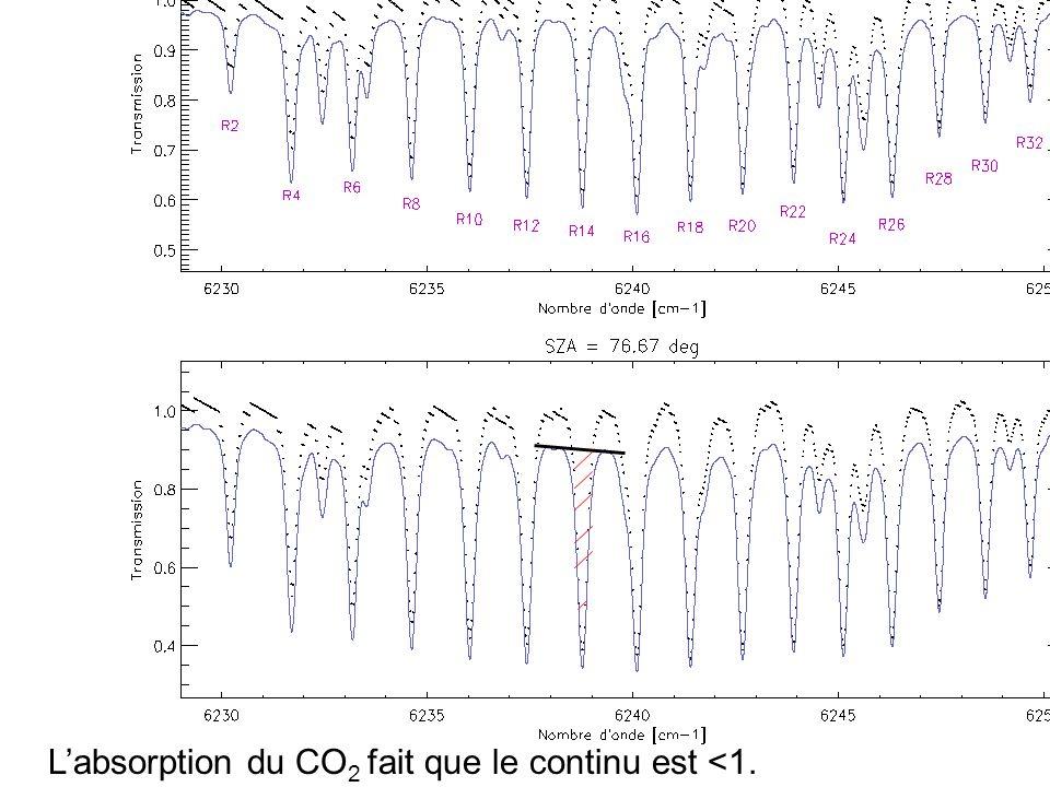 L'absorption du CO2 fait que le continu est <1.