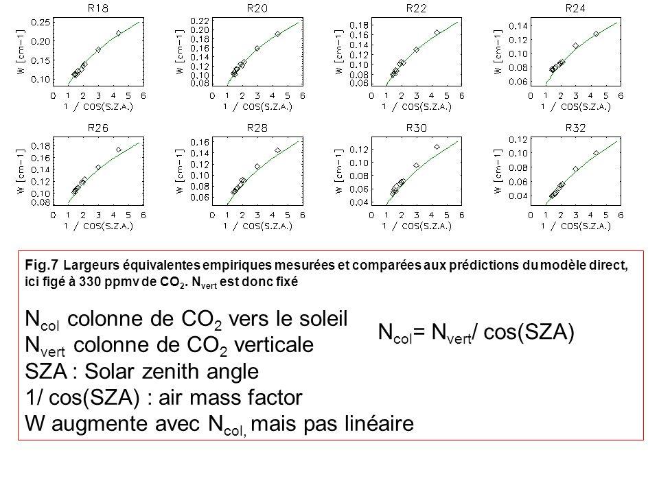 Ncol colonne de CO2 vers le soleil Nvert colonne de CO2 verticale
