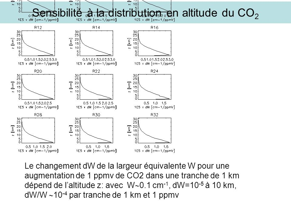 Sensibilité à la distribution en altitude du CO2
