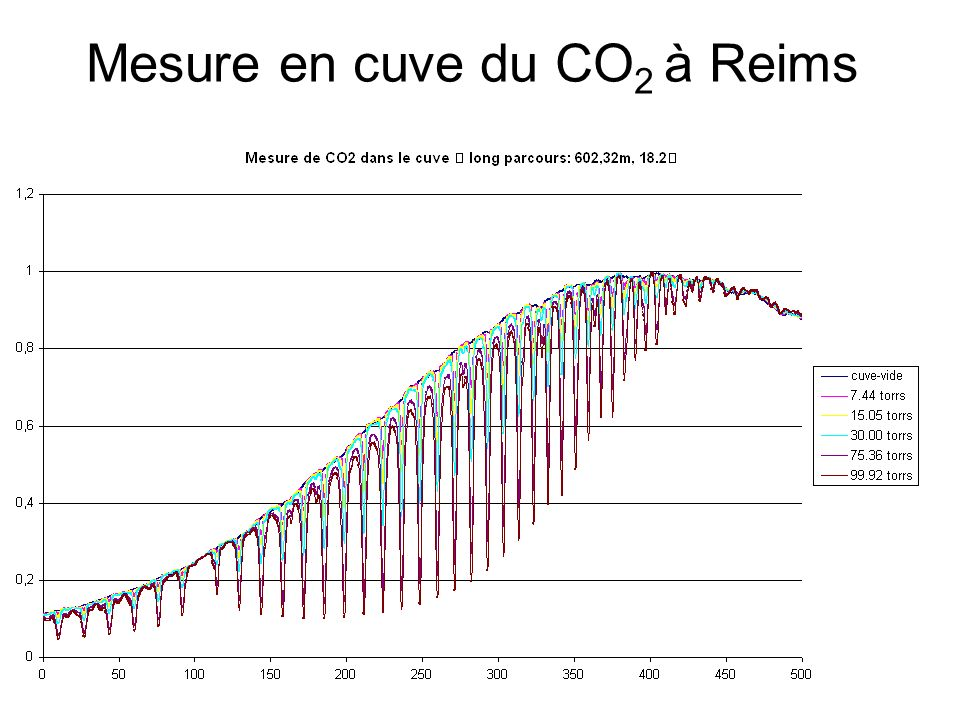 Mesure en cuve du CO2 à Reims