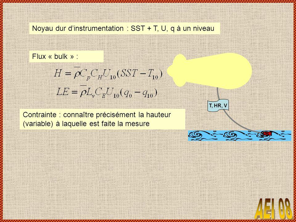 Noyau dur d'instrumentation : SST + T, U, q à un niveau