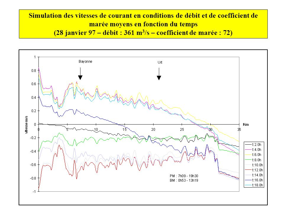 (28 janvier 97 – débit : 361 m3/s – coefficient de marée : 72)