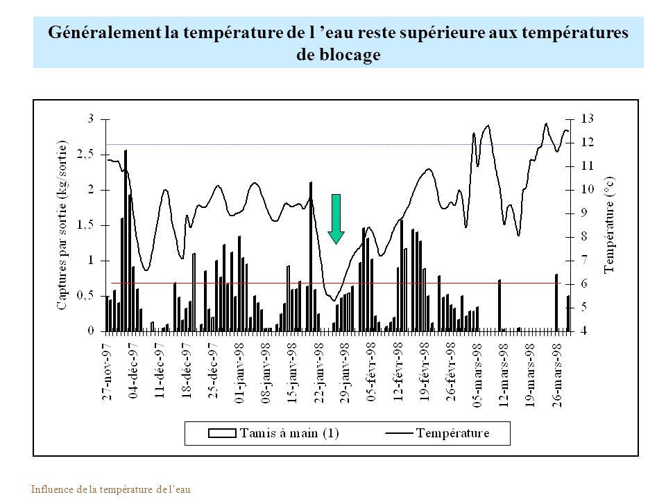 Influence de la température de l'eau