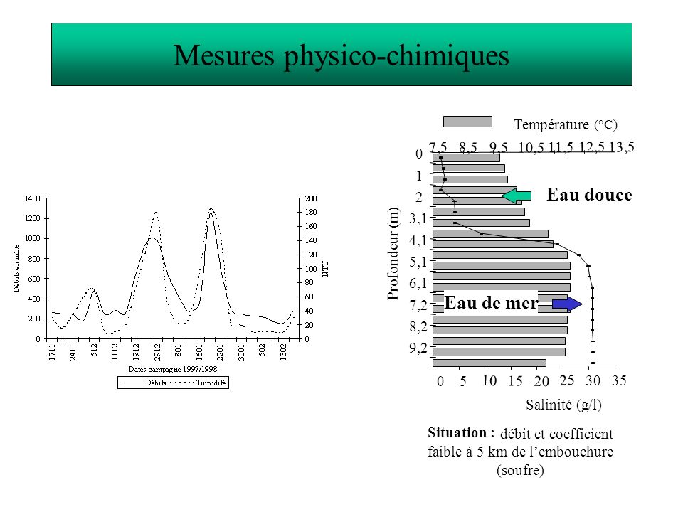 Mesures physico-chimiques