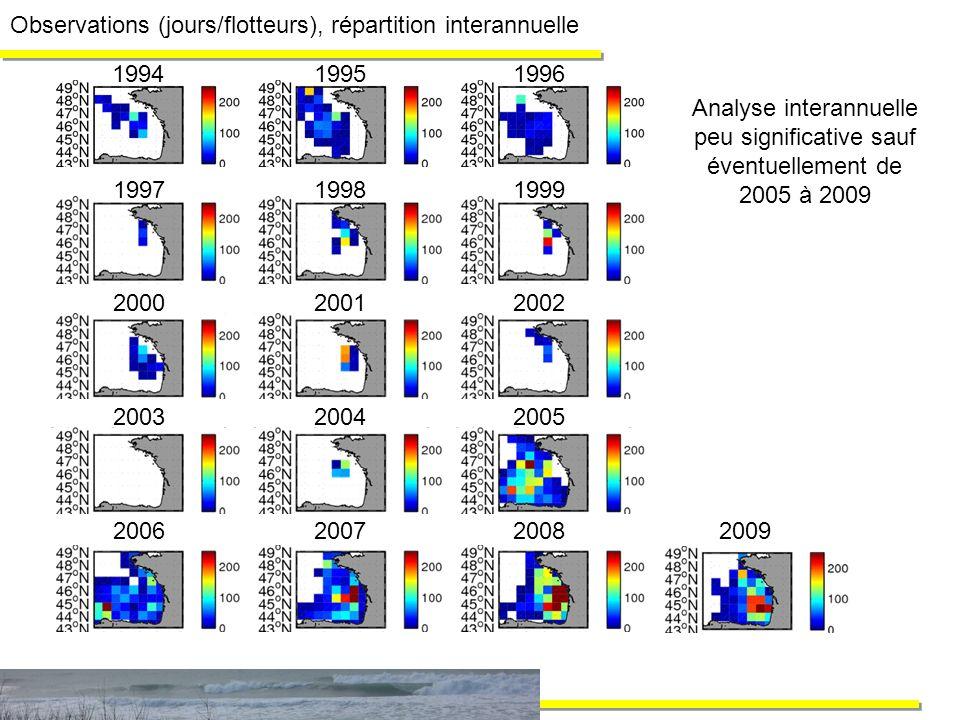 Observations (jours/flotteurs), répartition interannuelle