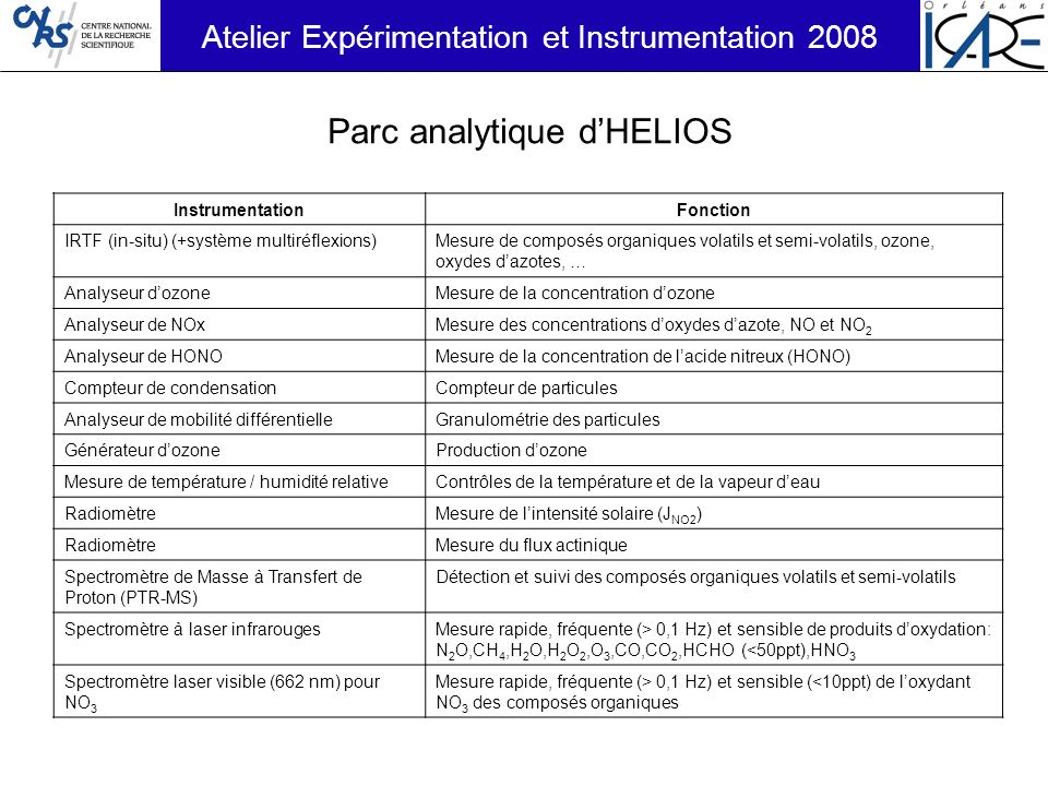 Parc analytique d'HELIOS