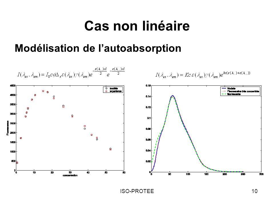 Cas non linéaire Modélisation de l'autoabsorption ISO-PROTEE