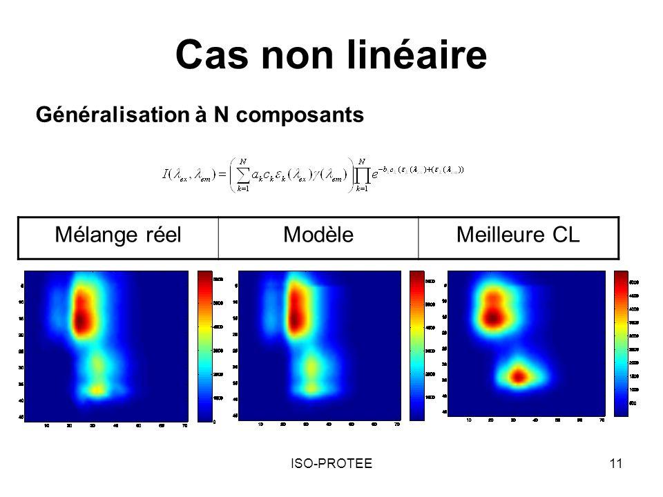 Cas non linéaire Généralisation à N composants Mélange réel Modèle