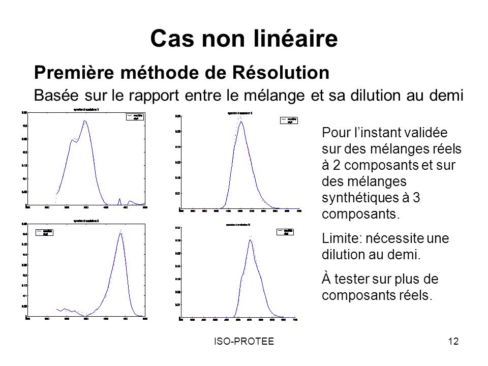Cas non linéaire Première méthode de Résolution