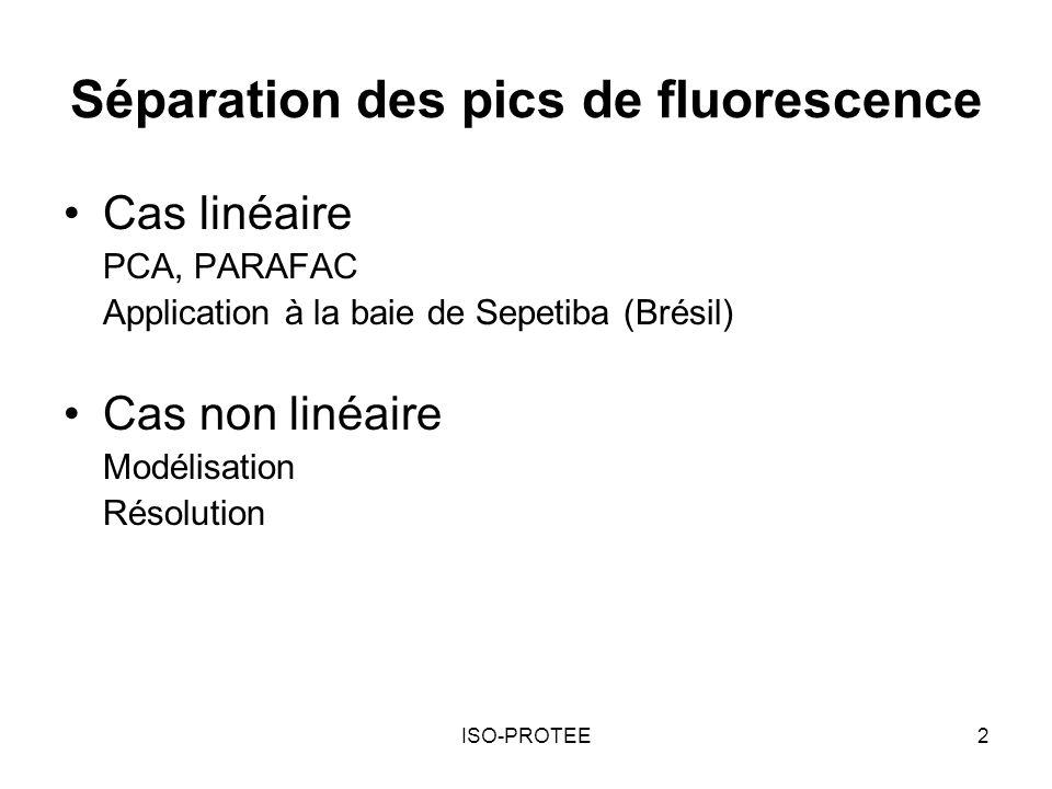 Séparation des pics de fluorescence