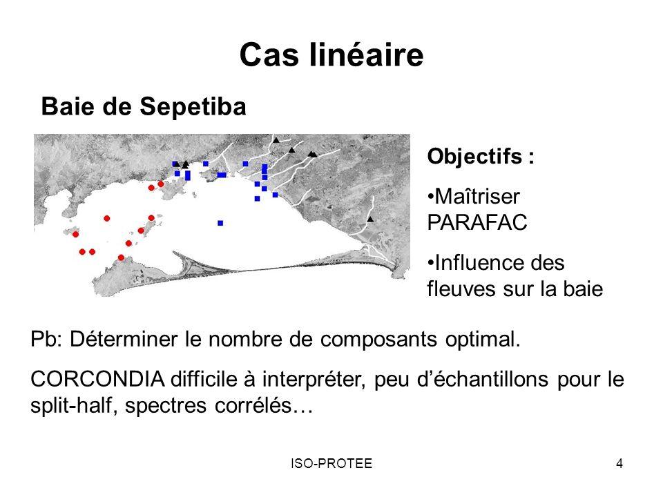 Cas linéaire Baie de Sepetiba Objectifs : Maîtriser PARAFAC