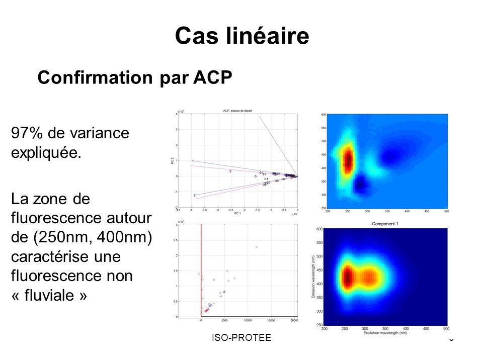 Cas linéaire Confirmation par ACP