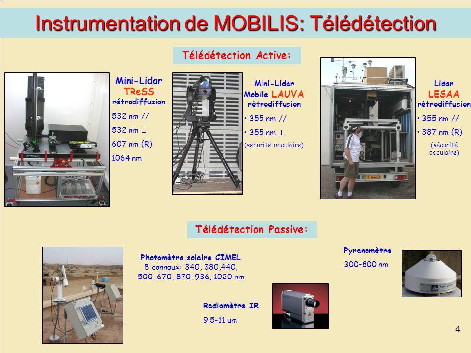Instrumentation de MOBILIS: Télédétection