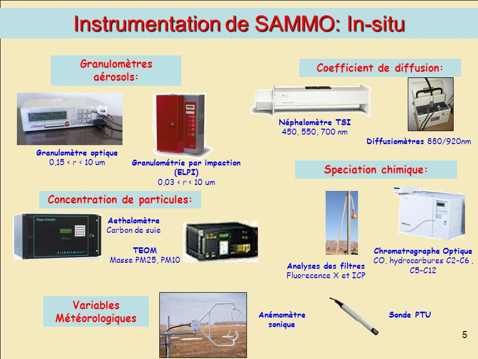 Instrumentation de SAMMO: In-situ