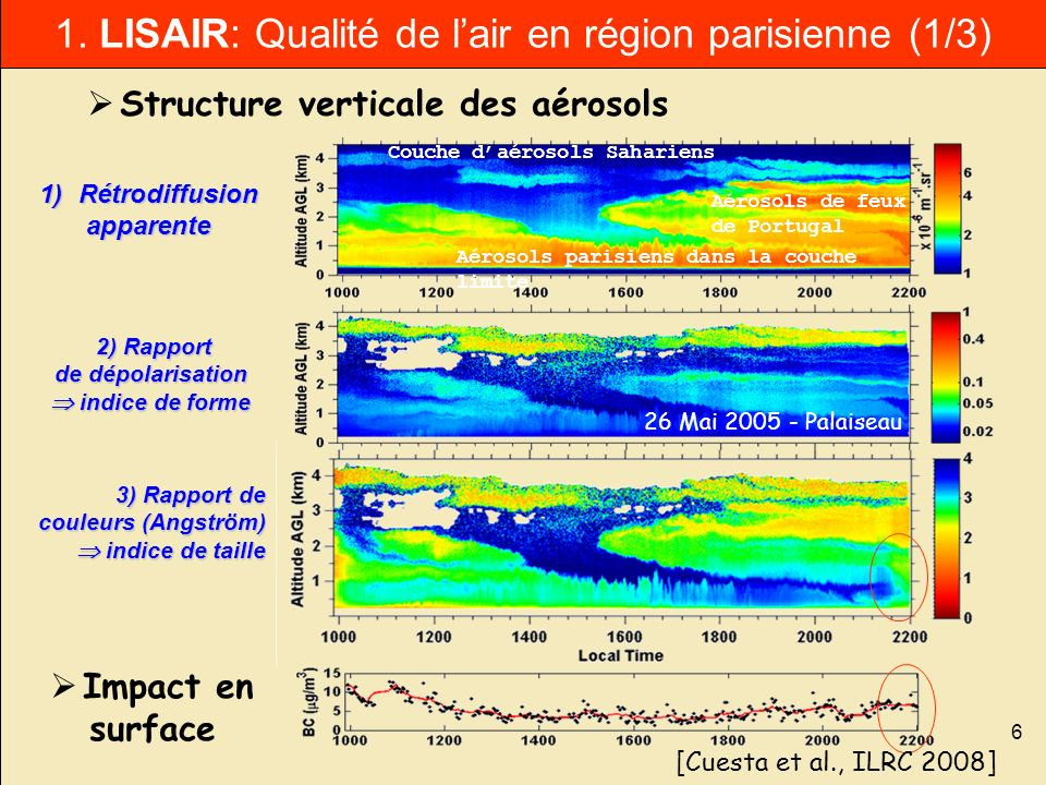 1. LISAIR: Qualité de l'air en région parisienne (1/3)